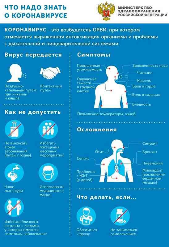 Будьте здоровы!Что надо знать о коронавирусе.